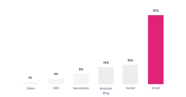 how-to-market-webinars