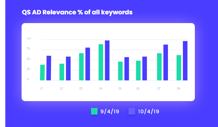 ad-relevancy-of-keywords