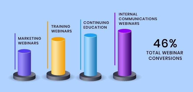 Conversion-rate-for-webinars