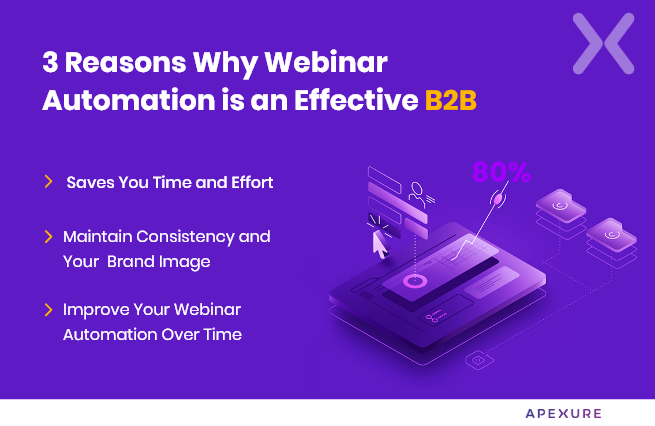 how-to-use-webinar-automation-for-b2b-lead-generation