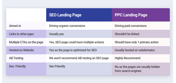PPC-and-SEO-Differences