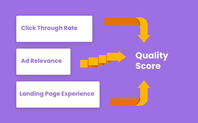 tips-how-to-improve-landing-page-quality-score-image.png